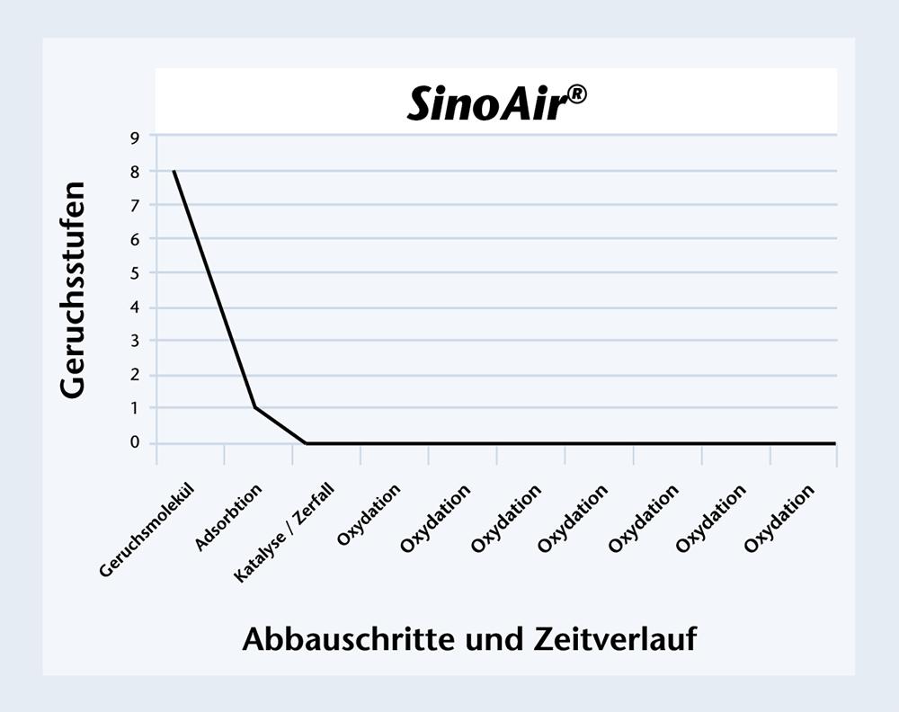 Geruchsabbau mit SinoAir